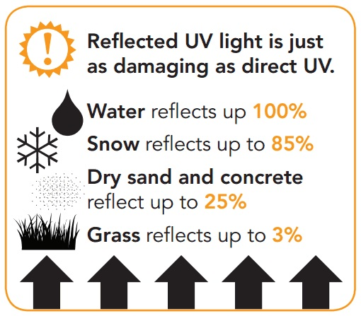 UV safety facts