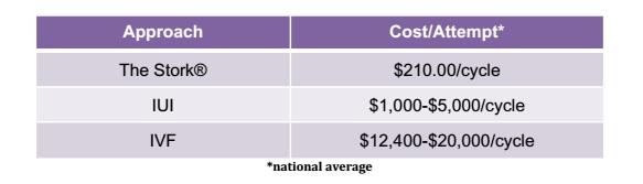 costs of fertility treatments